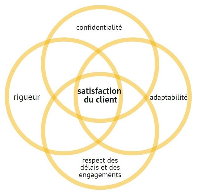 confidentialité, adaptabilité, respect des délais et des engagements, rigueur = satisfaction du client
